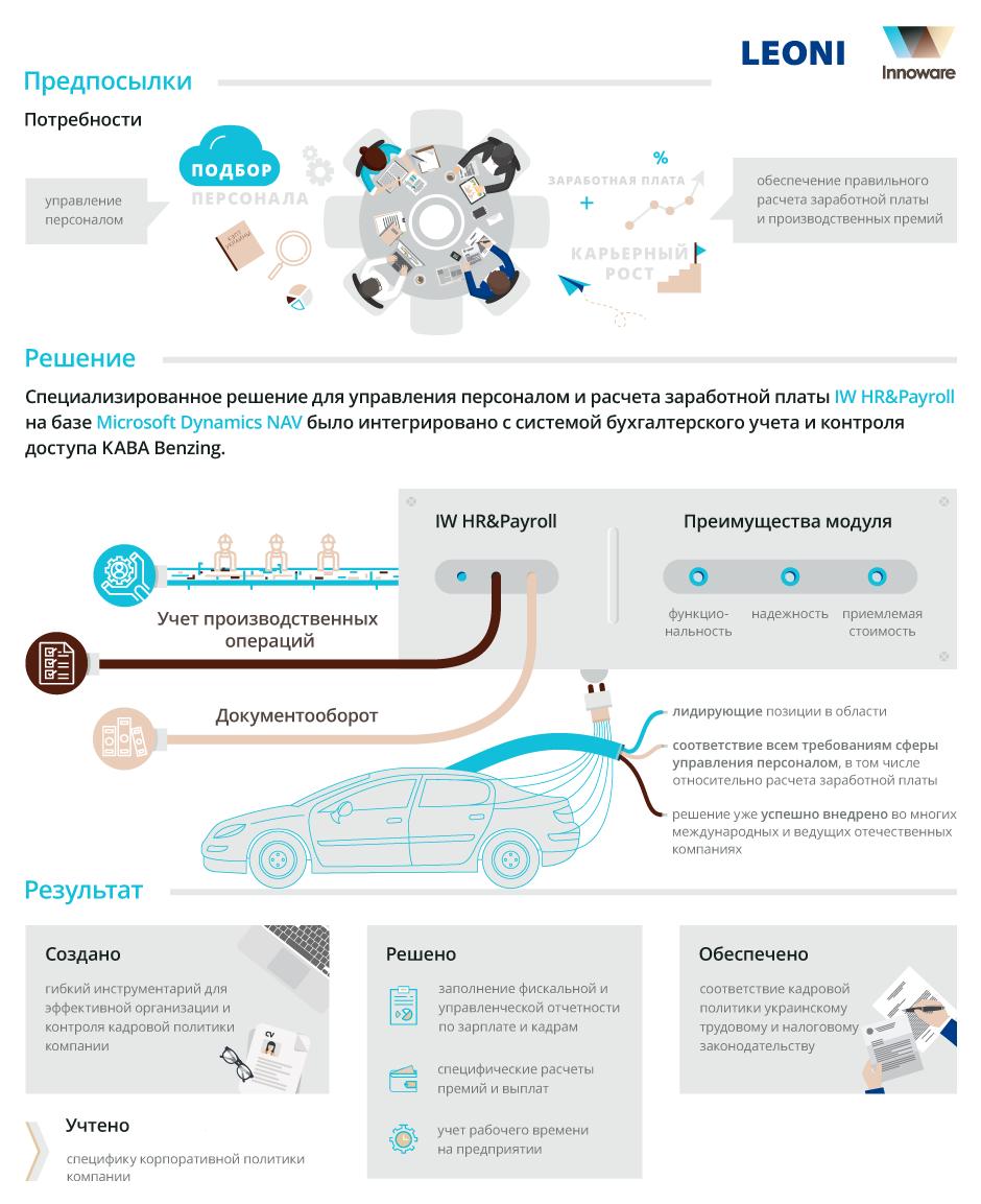 Внедрение модуля IW HR&Payroll на базе Microsoft Dynamics NAV в компании ЛЕОНИ