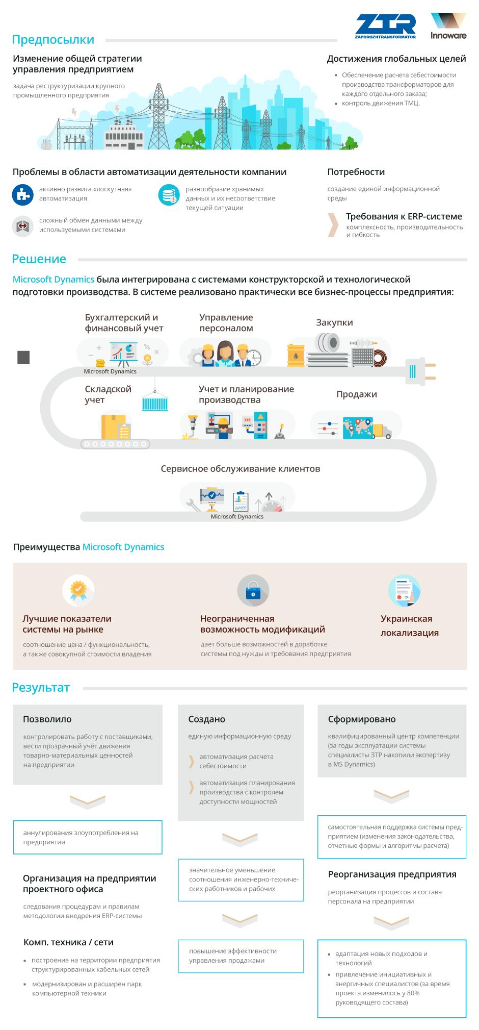 Внедрение Microsoft Dynamics AX в ЗАО «Запорожтрансформатор»