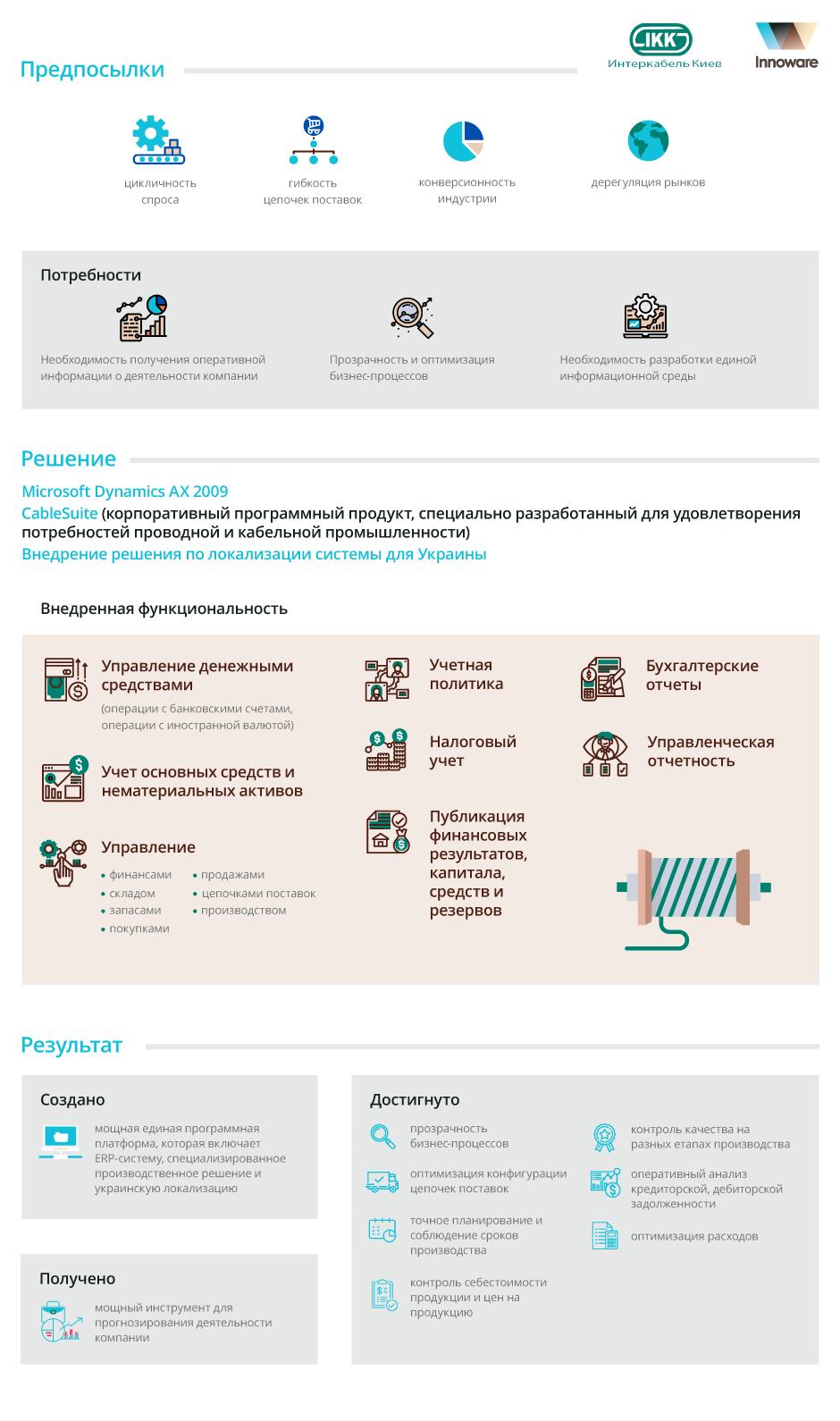 Внедрение Microsoft Dynamics AX в ООО «Интеркабель Киев»