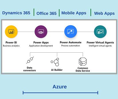 Объединение Power BI, Power Apps, Microsoft Automate и Power Virtual Agents с приложениями Dynamics 365 и с Office 365