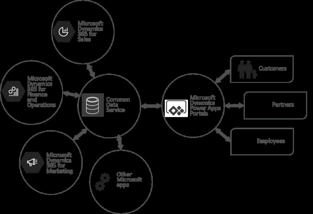 Источники данных Microsoft Power Apps Portals