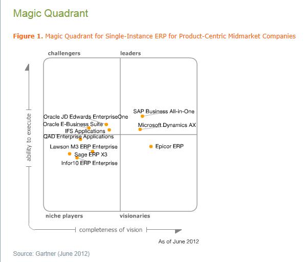 Microsoft Dynamics AX - одна з найкращих ERP-систем згідно з дослідженням Gartner Group