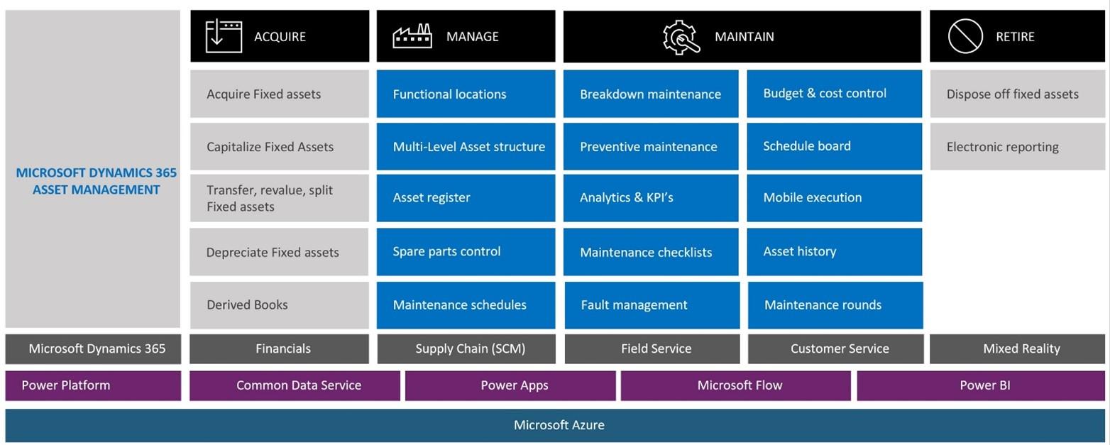Microsoft Dynamics 365 Asset Management
