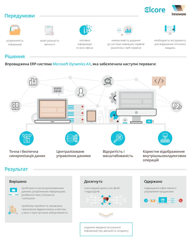 Впровадження Microsoft Dynamics 365 (AX) в холдингу Elcore Group