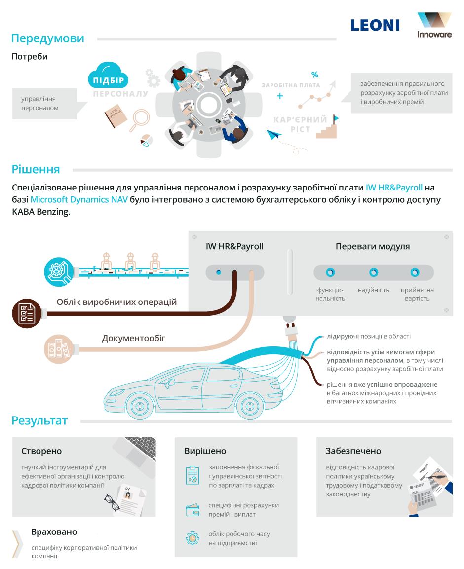 Впровадження модуля ІW HR&Payroll на базі Microsoft Dynamics NAV у компанії ЛЕОНІ