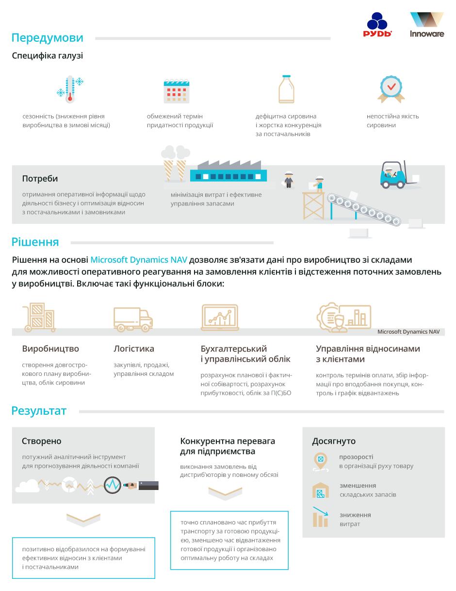 Впровадження Microsoft Dynamics NAV на ПАТ «Житомирський маслозавод» (компанія «Рудь»)