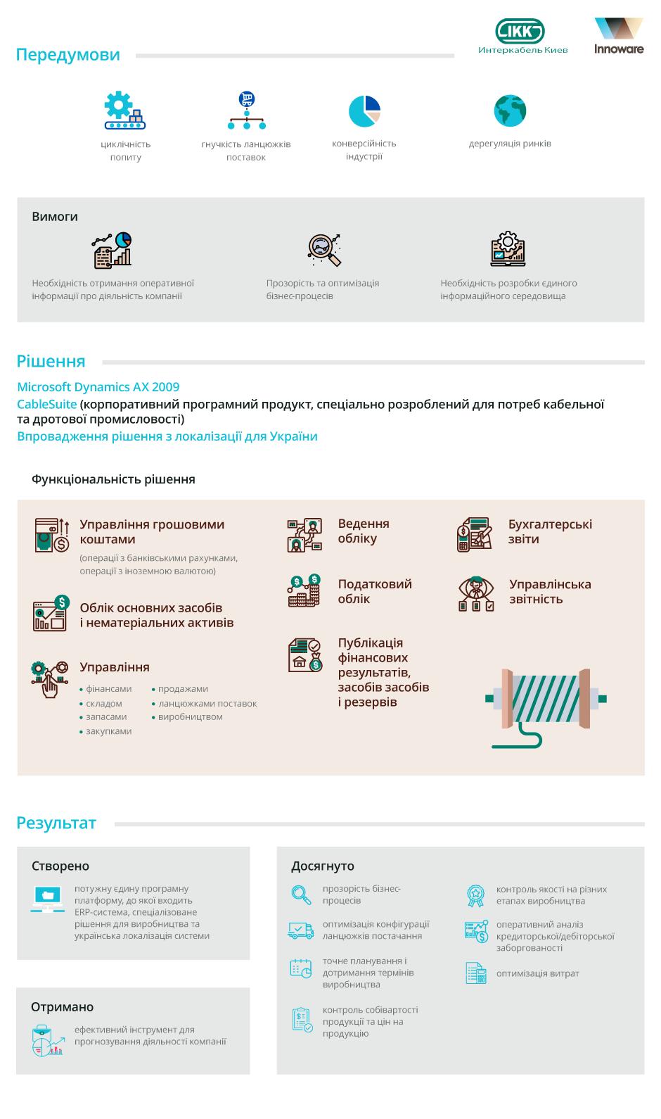 Впровадження Microsoft Dynamics AX у ТОВ «Інтеркабель Київ»